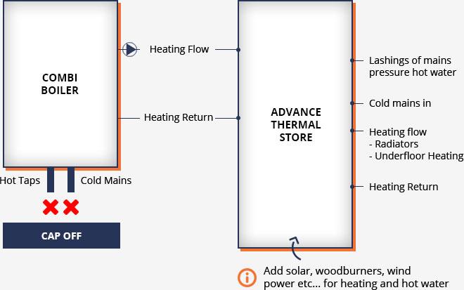 Combi Boiler Diagram